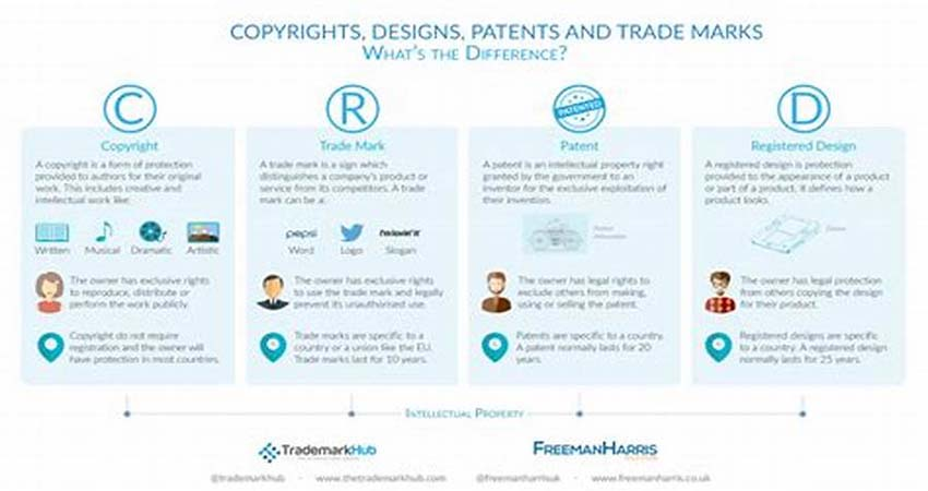 Copyrights, Trademarks, and Patents